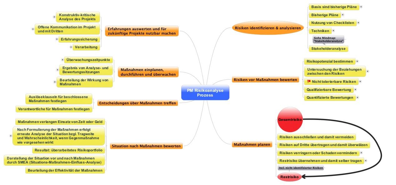 Prozess zur Identifikation von Projektrisiken incl. Templates ...