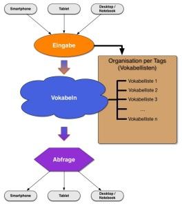 Vokabeln lernen mit der Cloud - Organisation