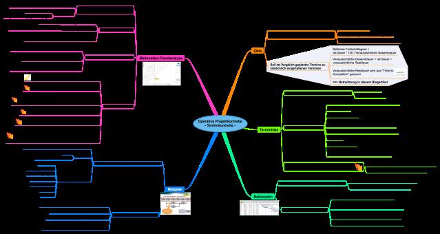 Projektkontrolle - Terminkontrolle