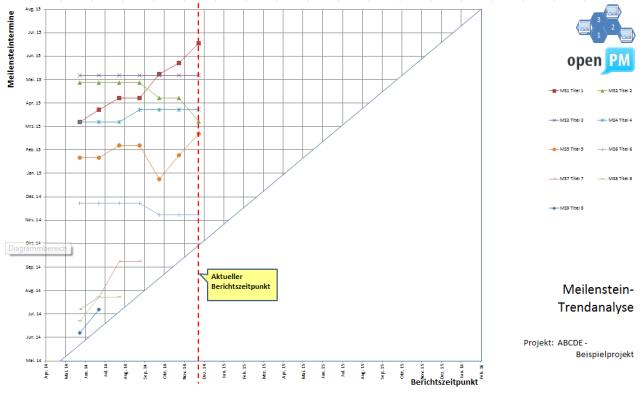 Projektkontrolle Terminkontrolle Meilenstein-Trenddiagramm