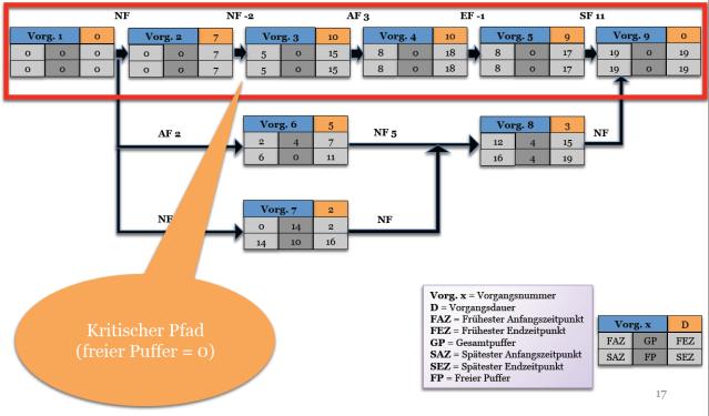Informationen in einem Netzplan