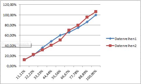 Zeit-/Kosten-Trenddiagramm