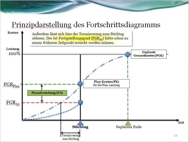 Fortschrittsdiagramm: Ist-Leistung zum Stichtag