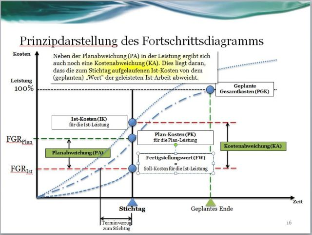 Fortschrittsdiagramm: Ist-Kosten zur Ist-Leistung
