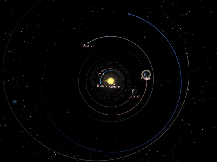 Die Positionen der äußeren Planeten am 01.01.19