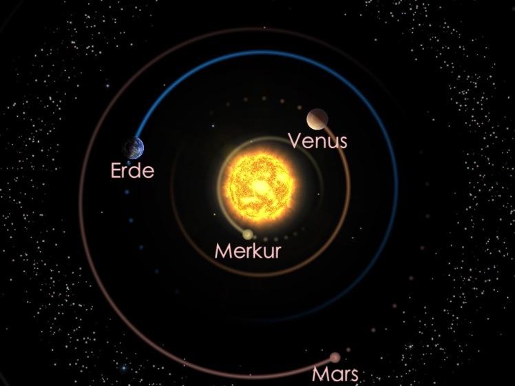Die Positionen der inneren Planeten am 01.12.19