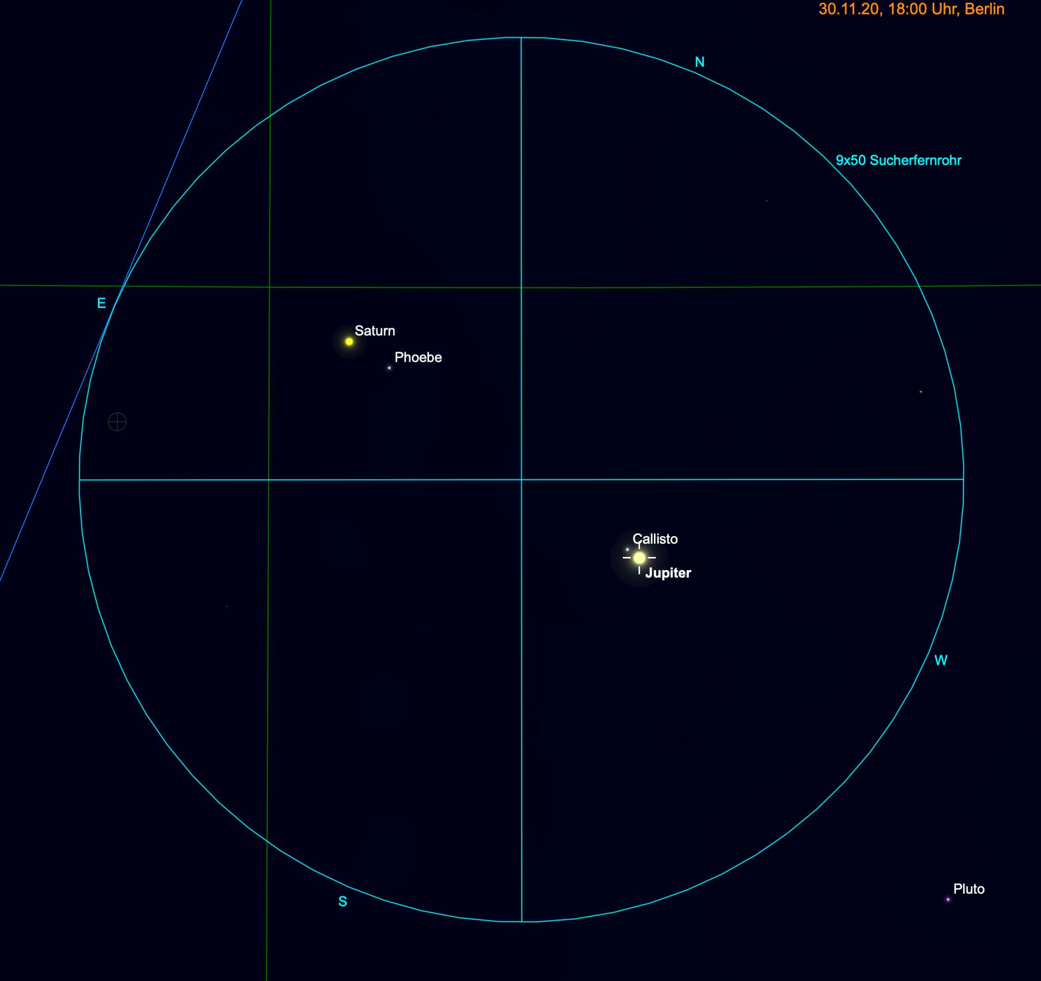 Abstand Jupiter und Saturn zum Monatsende